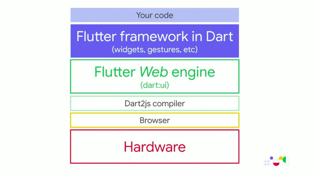 flutter-web-architecture