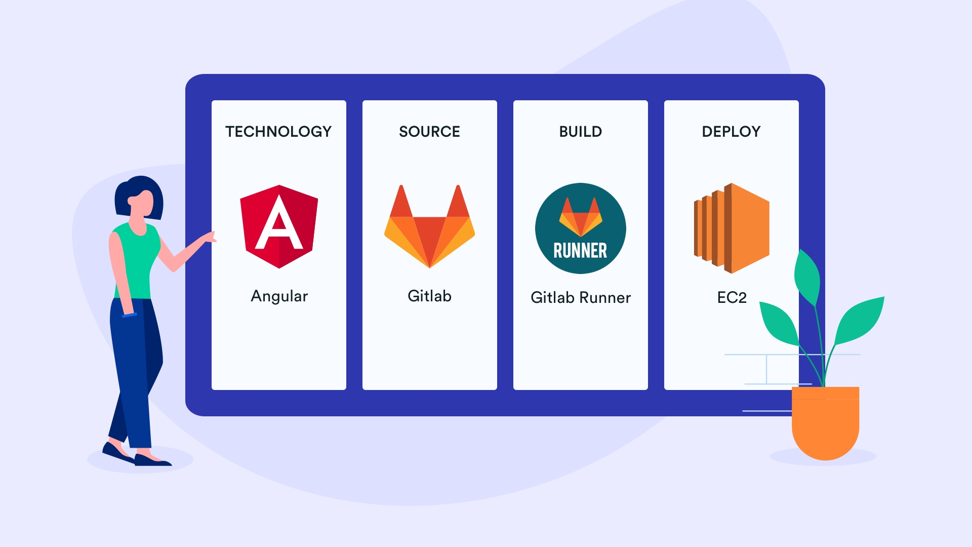 Angular CI/CD pipeline with GitLab & AWS EC2