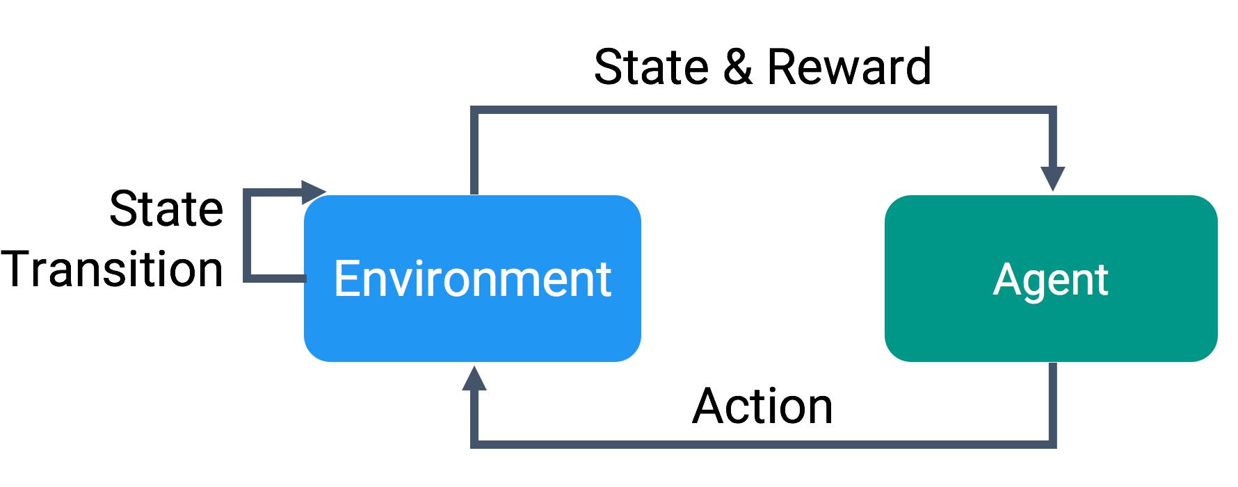 agent-scenario