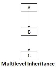 pillars-of-c-sharp-multilevel-inheritance