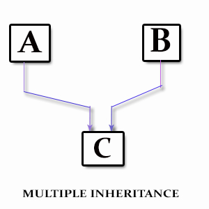 pillars-of-c-sharp-multiple-inheritance