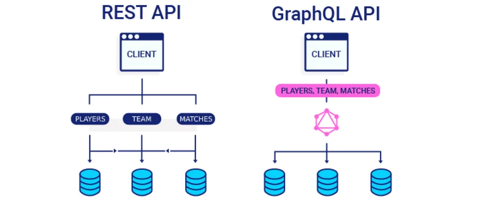 graphQL-api