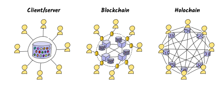 structure-of-holochain